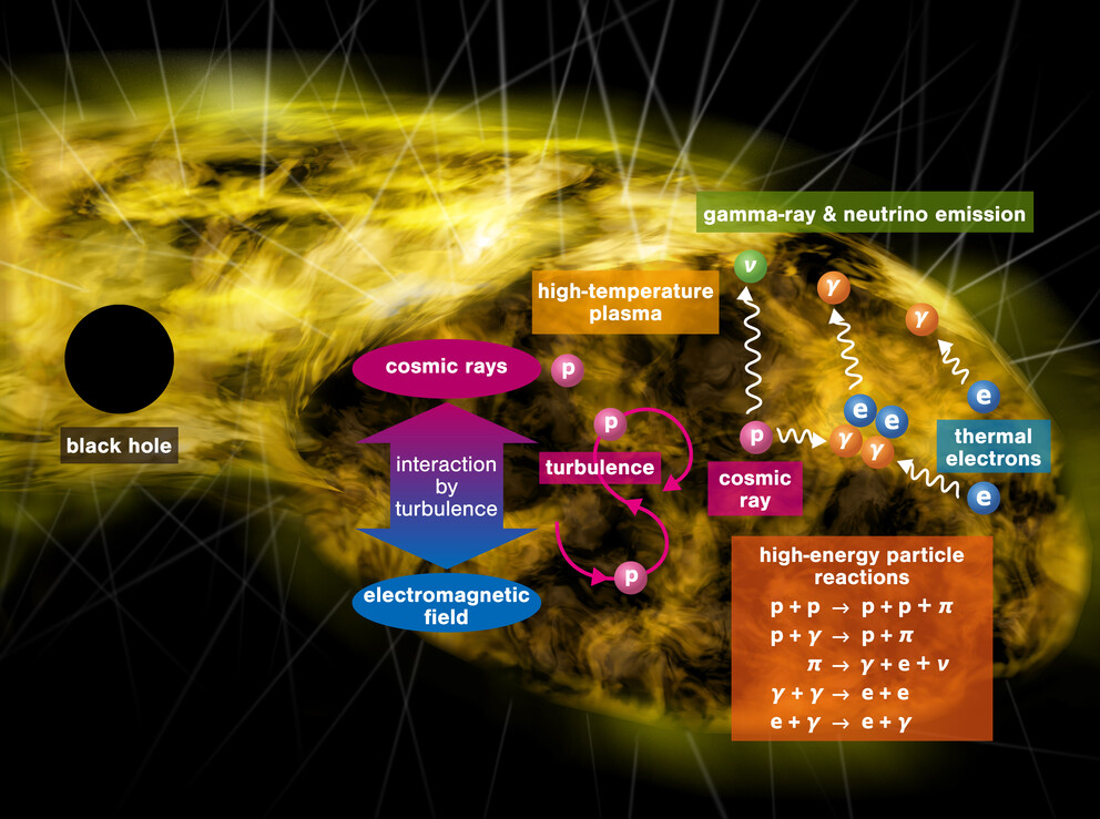 THE POWER SOURCE OF TOMORROW, GAMMA-RAYS AND NEUTRINOS FROM MELLOW SUPERMASSIVE BLACK HOLES   PENN STATE UNIVERSITY