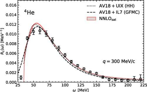 The computation of cross sections for atomic nuclei and leptons has attained a significant milestone